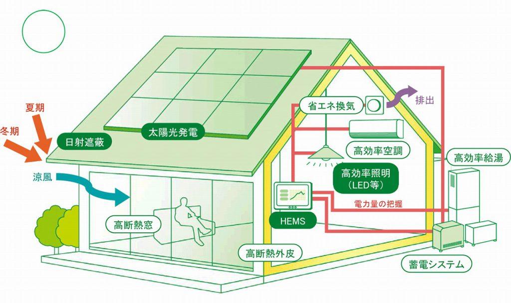 愛知県でZEH(ゼロエネルギー住宅)なら百年の家プロジェクト