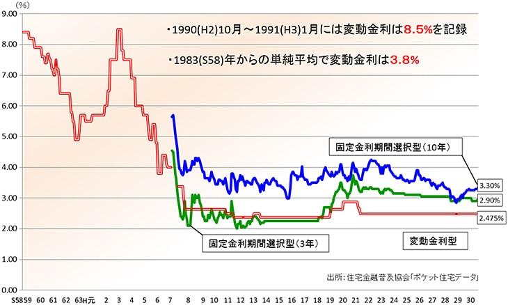愛知県岡崎市の住宅ローンの金利相談